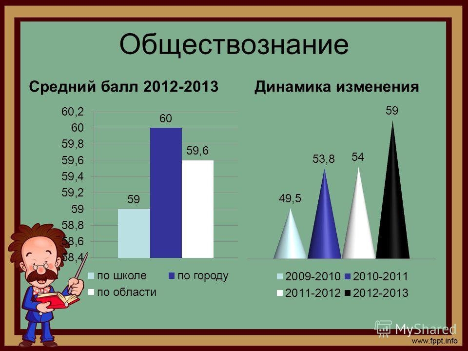 Обществознание Средний балл 2012-2013Динамика изменения