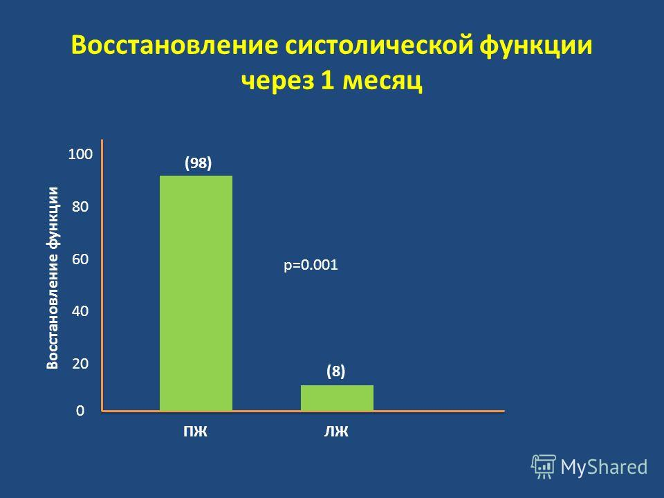 Восстановление систолической функции через 1 месяц (98) (8) 80 100 60 40 20 0 ПЖЛЖ р=0.001 Восстановление функции