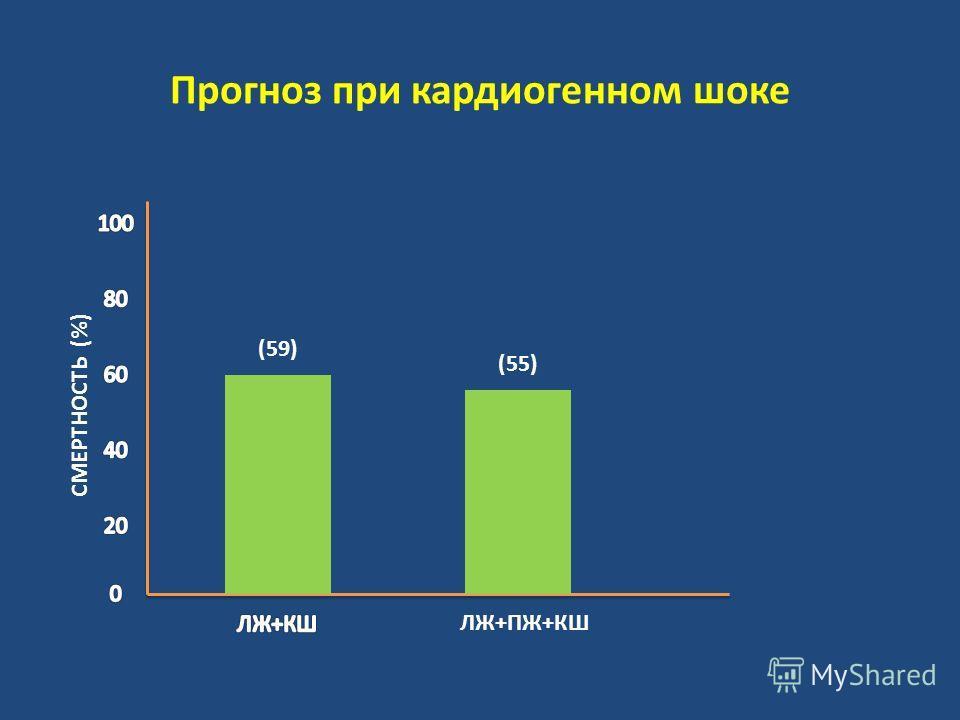 Прогноз при кардиогенном шоке ЛЖ+ПЖ+КШ СМЕРТНОСТЬ (%) (59) (55)