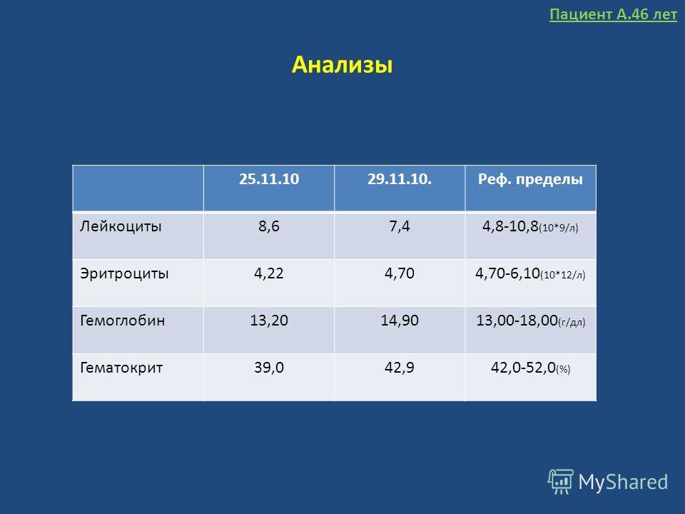 Анализы 25.11.1029.11.10.Реф. пределы Лейкоциты8,67,44,8-10,8 (10*9/л) Эритроциты4,224,704,70-6,10 (10*12/л) Гемоглобин13,2014,9013,00-18,00 (г/дл) Гематокрит39,042,942,0-52,0 (%) Пациент А.46 лет