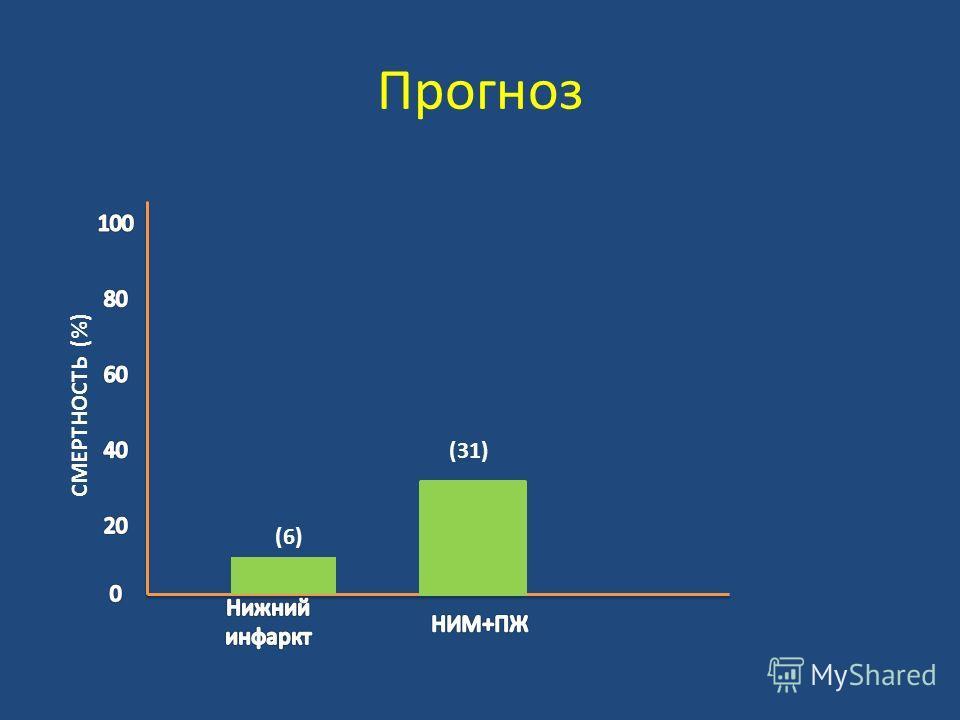 Прогноз (6) (31) СМЕРТНОСТЬ (%)