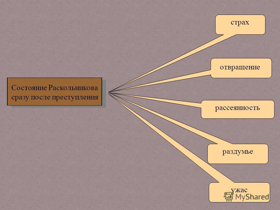 страх отвращение рассеянность ужас раздумье Состояние Раскольникова сразу после преступления