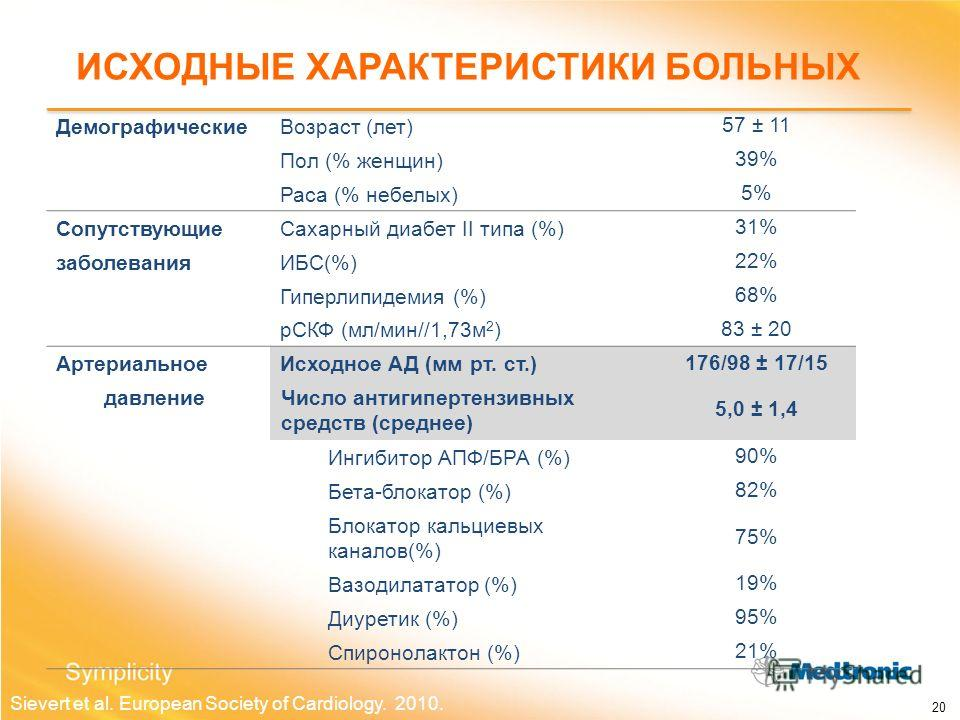 Sievert et al. European Society of Cardiology. 2010. ДемографическиеВозраст (лет) 57 ± 11 Пол (% женщин) 39% Раса (% небелых) 5% СопутствующиеСахарный диабет II типа (%) 31% заболеванияИБС(%) 22% Гиперлипидемия (%) 68% рСКФ (мл/мин//1,73м 2 ) 83 ± 20