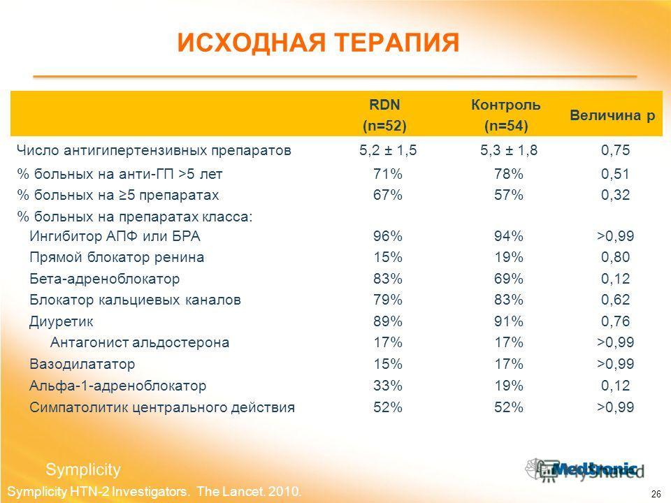 RDN (n=52) Контроль (n=54) Величина p Число антигипертензивных препаратов5,2 ± 1,55,3 ± 1,80,75 % больных на анти-ГП >5 лет71%78%0,51 % больных на 5 препаратах67%57%0,32 % больных на препаратах класса: Ингибитор АПФ или БРА96%94%>0,99 Прямой блокатор