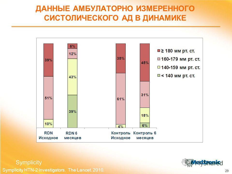 ДАННЫЕ АМБУЛАТОРНО ИЗМЕРЕННОГО СИСТОЛИЧЕСКОГО АД В ДИНАМИКЕ Symplicity HTN-2 Investigators. The Lancet. 2010. 29 RDN RDN 6