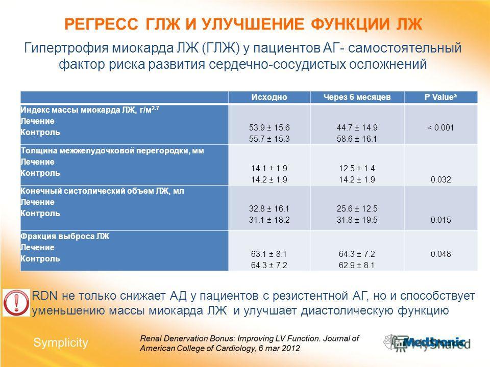 РЕГРЕСС ГЛЖ И УЛУЧШЕНИЕ ФУНКЦИИ ЛЖ ИсходноЧерез 6 месяцевP Value a Индекс массы миокарда ЛЖ, г/м 2.7 Лечение Контроль 53.9 ± 15.6 55.7 ± 15.3 44.7 ± 14.9 58.6 ± 16.1 < 0.001 Толщина межжелудочковой перегородки, мм Лечение Контроль 14.1 ± 1.9 14.2 ± 1