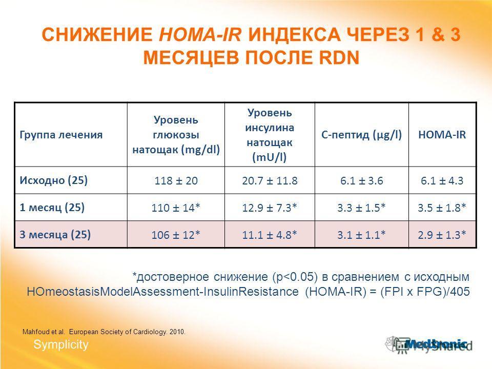 СНИЖЕНИЕ HOMA-IR ИНДЕКСА ЧЕРЕЗ 1 & 3 МЕСЯЦЕВ ПОСЛЕ RDN *достоверное снижение (p