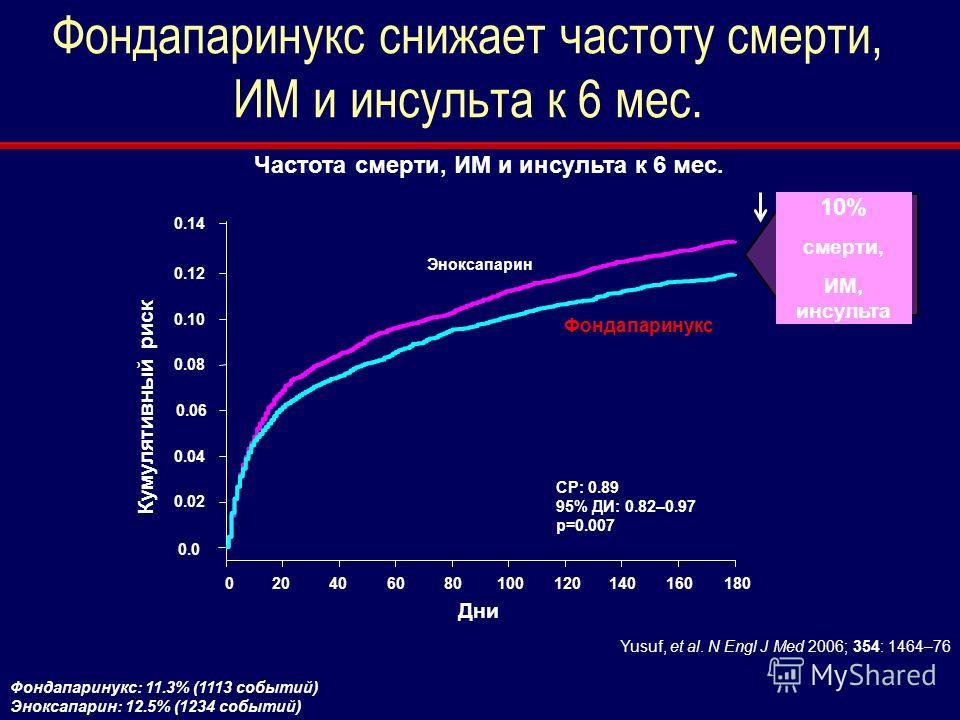 Фондапаринукс снижает частоту смерти, ИМ и инсульта к 6 мес. Фондапаринукс: 11.3% (1113 событий) Эноксапарин: 12.5% (1234 событий) Частота смерти, ИМ и инсульта к 6 мес. Yusuf, et al. N Engl J Med 2006; 354: 1464–76 0.0 Дни 020406080100120140160180 К