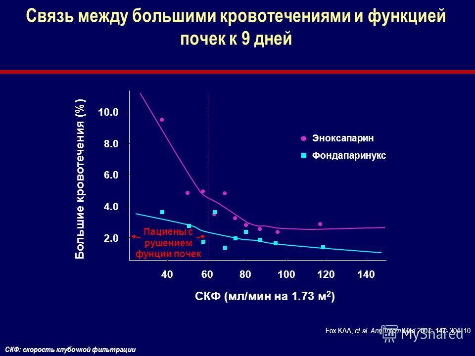 Связь между большими кровотечениями и функцией почек к 9 дней Fox KAA, et al. Ann Intern Med 2007; 147 : 304–10 СКФ: скорость клубочкой фильтрации 8.0 6.0 2.0 Большие кровотечения (%) 406080100120140 СКФ (мл/мин на 1.73 м 2 ) 10.0 4.0 Пациены с рушен
