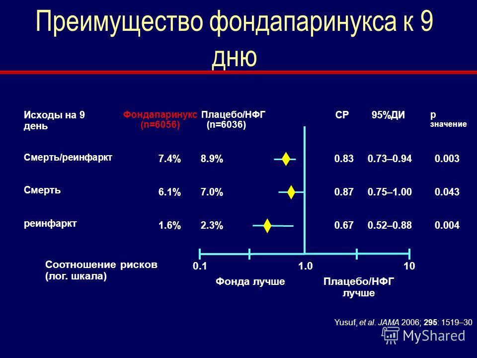 СР95%ДИ Смерть/реинфаркт Смерть реинфаркт 0.830.73–0.940.003 0.870.75–1.000.043 0.670.52–0.880.004 1.0100.1 Фонда лучшеПлацебо/НФГ лучше Соотношение рисков (лог. шкала) Фондапаринукс (n=6056) Плацебо/НФГ (n=6036) 7.4%8.9% 6.1%7.0% 1.6%2.3% p значение
