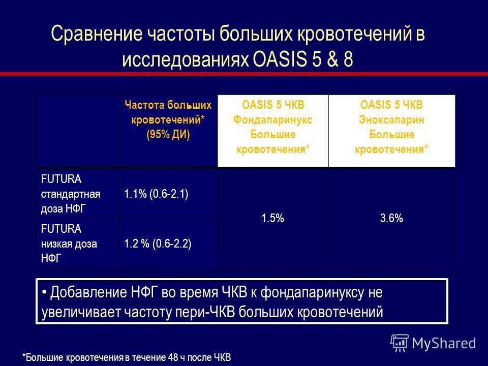 Сравнение частоты больших кровотечений в исследованиях OASIS 5 & 8 Частота больших кровотечений* (95% ДИ) OASIS 5 ЧКВ Фондапаринукс Большие кровотечения* OASIS 5 ЧКВ Эноксапарин Большие кровотечения* FUTURA стандартная доза НФГ 1.1% (0.6-2.1) 1.5%3.6