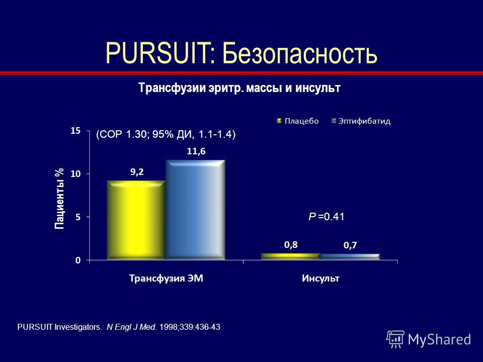 PURSUIT Investigators. N Engl J Med. 1998;339:436-43 PURSUIT: Безопасность Трансфузии эритр. массы и инсульт (СОР 1.30; 95% ДИ, 1.1-1.4) P =0.41
