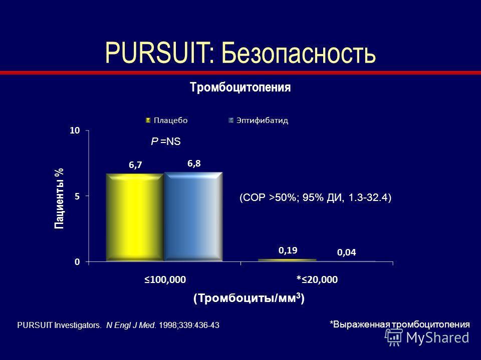 PURSUIT Investigators. N Engl J Med. 1998;339:436-43 PURSUIT: Безопасность Tромбоцитопения (Тромбоциты/мм 3 ) *Выраженная тромбоцитопения (СОР >50%; 95% ДИ, 1.3-32.4) P =NS