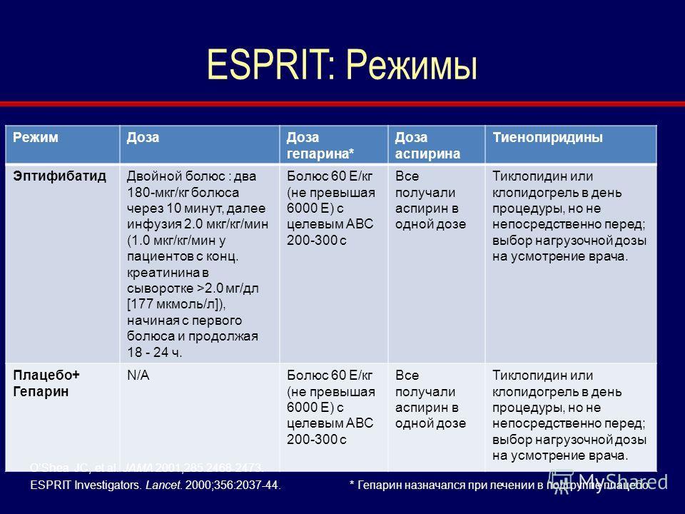 ESPRIT: Режимы РежимДозаДоза гепарина* Доза аспирина Tиенопиридины ЭптифибатидДвойной болюс : два 180-мкг/кг болюса через 10 минут, далее инфузия 2.0 мкг/кг/мин (1.0 мкг/кг/мин у пациентов с конц. креатинина в сыворотке >2.0 мг/дл [177 мкмоль/л]), на