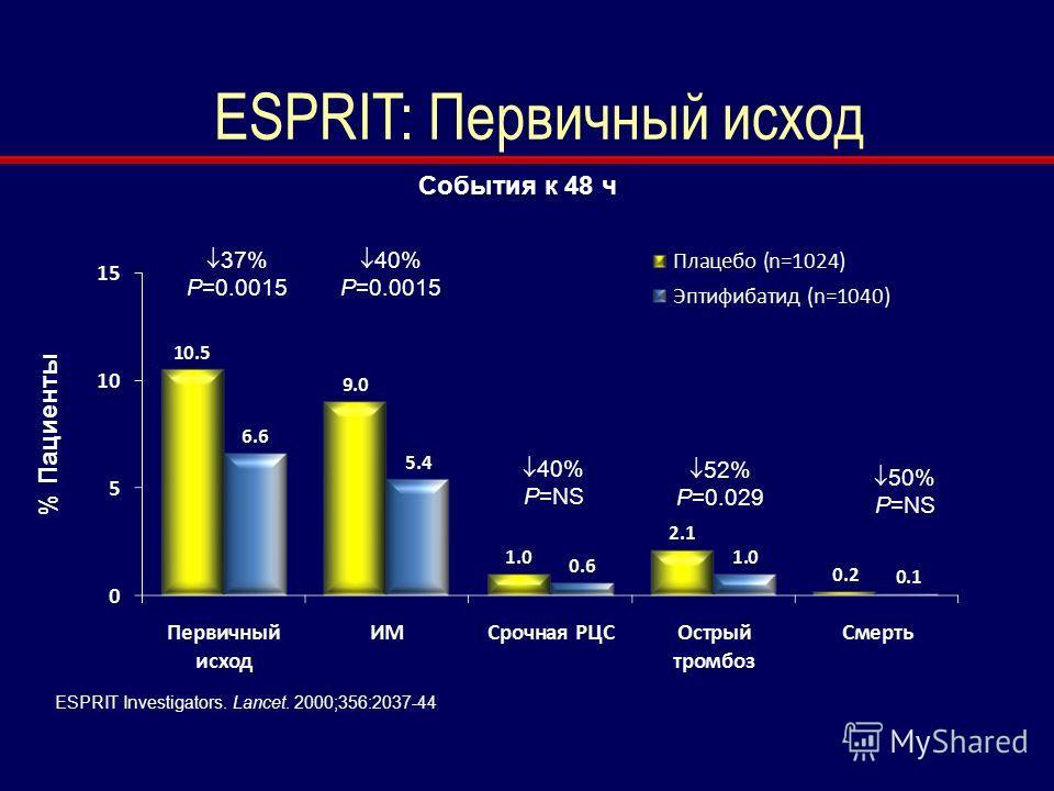 ESPRIT: Первичный исход 37% P=0.0015 40% P=0.0015 40% P=NS 52% P=0.029 50% P=NS ESPRIT Investigators. Lancet. 2000;356:2037-44 % Пациенты События к 48 ч