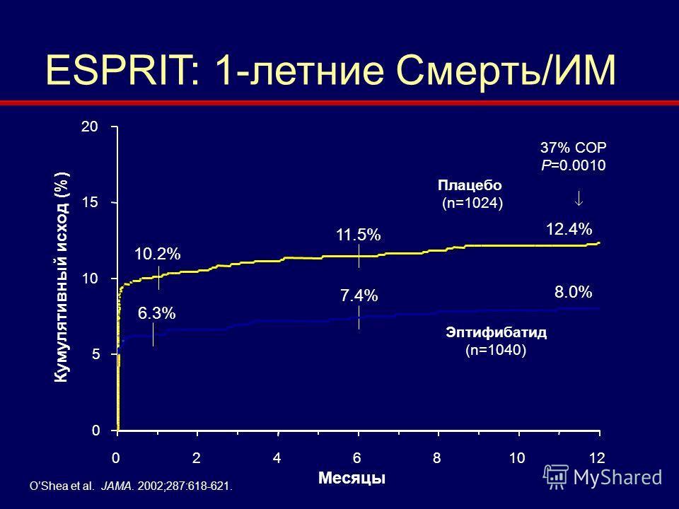 ESPRIT: 1-летние Смерть/ИМ 37% СОР P=0.0010 Кумулятивный исход (%) Месяцы 11.5% 7.4% 10.2% 6.3% 12.4% 8.0% 0 5 10 15 20 024681012 Плацебо (n=1024) Эптифибатид (n=1040) OShea et al. JAMA. 2002;287:618-621.