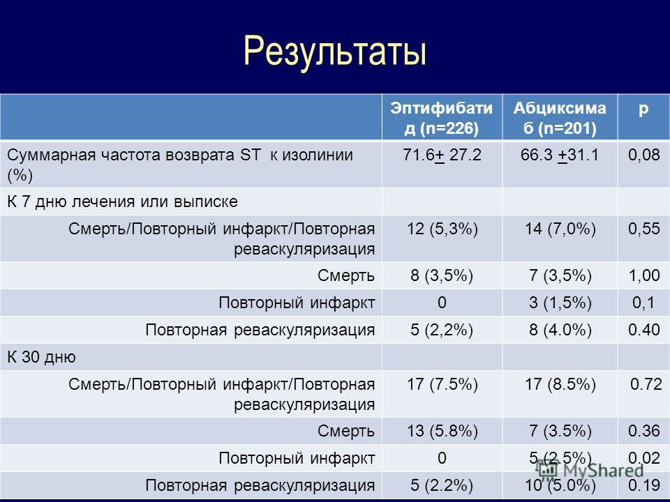 Результаты Эптифибати д (n=226) Абциксима б (n=201) p Суммарная частота возврата ST к изолинии (%) 71.6+ 27.266.3 +31.10,08 К 7 дню лечения или выписке Смерть/Повторный инфаркт/Повторная реваскуляризация 12 (5,3%)14 (7,0%)0,55 Смерть8 (3,5%)7 (3,5%)1