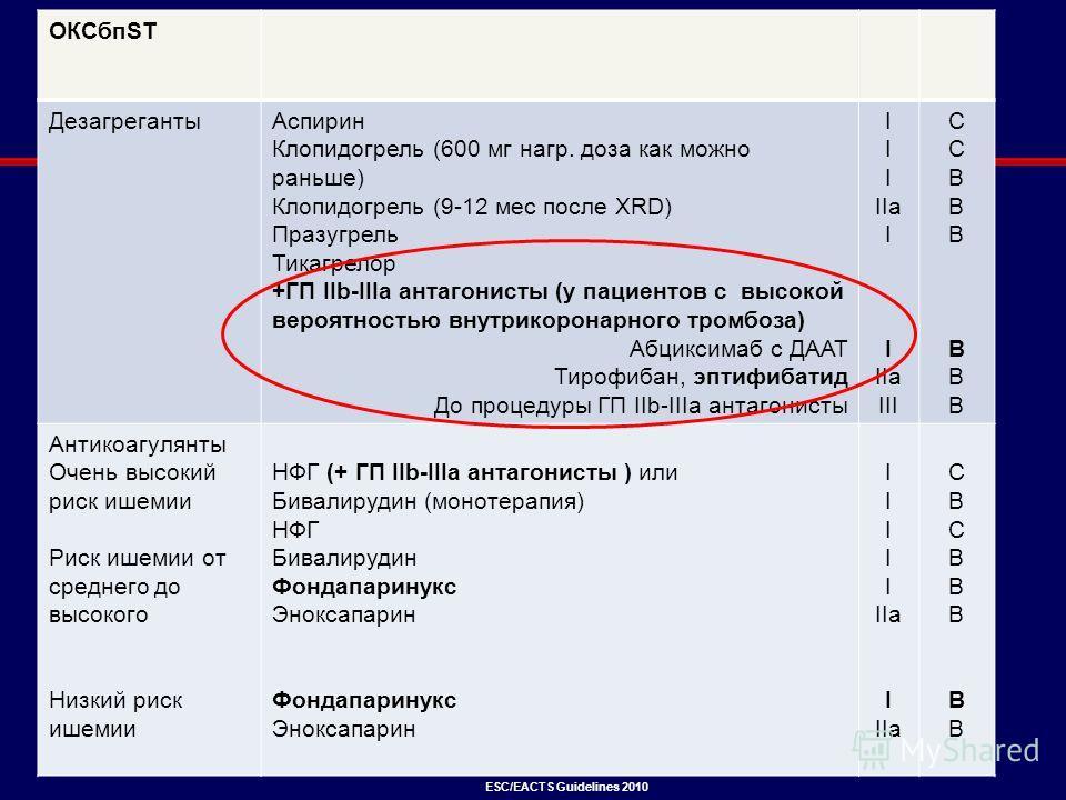 ОКСбпST ДезагрегантыАспирин Клопидогрель (600 мг нагр. доза как можно раньше) Клопидогрель (9-12 мес после XRD) Празугрель Тикагрелор +ГП IIb-IIIa антагонисты (у пациентов с высокой вероятностью внутрикоронарного тромбоза) Абциксимаб с ДААТ Тирофибан