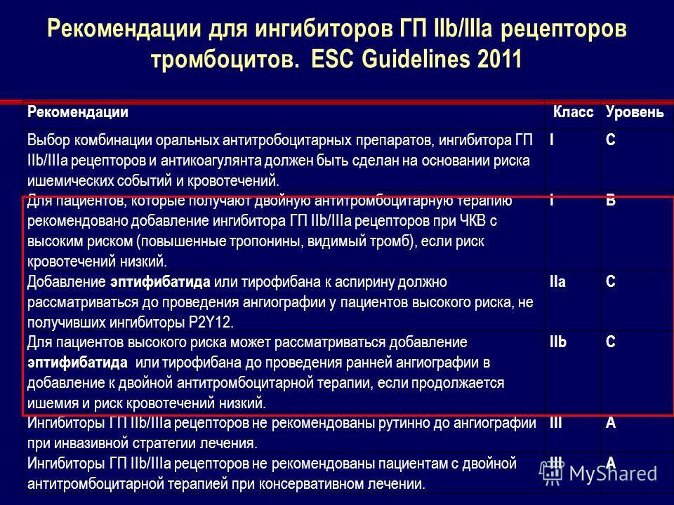 Рекомендации для ингибиторов ГП IIb/IIIa рецепторов тромбоцитов. ESC Guidelines 2011 Рекомендации КлассУровень Выбор комбинации оральных антитробоцитарных препаратов, ингибитора ГП IIb/IIIa рецепторов и антикоагулянта должен быть сделан на основании