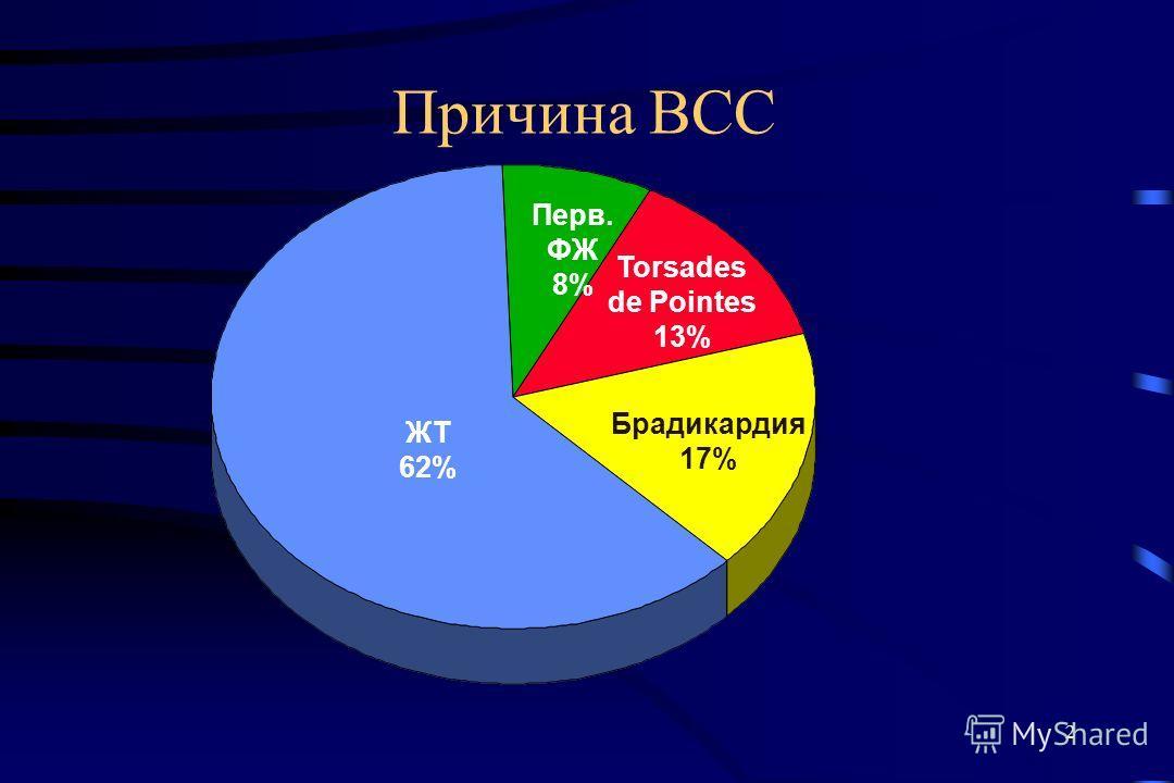 2 Причина ВСС ЖТ 62% Брадикардия 17% Torsades de Pointes 13% Перв. ФЖ 8%