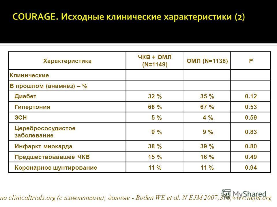 Характеристика ЧКВ + ОМЛ (N=1149) ОМЛ (N=1138)P Клинические В прошлом (анамнез) – % Диабет32 %35 %0.12 Гипертония66 %67 %0.53 ЗСН 5 % 4 %0.59 Церебрососудистое заболевание 9 % 0.83 Инфаркт миокарда38 %39 %0.80 Предшествовавшее ЧКВ15 %16 %0.49 Коронар
