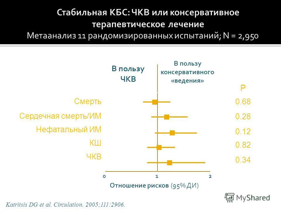 Метаанализ 11 рандомизированных испытаний; N = 2,950 Смерть Сердечная смерть/ИМ Нефатальный ИМ КШ ЧКВ Katritsis DG et al. Circulation. 2005;111:2906. 012 P 0.68 0.28 0.12 0.82 0.34 Отношение рисков (95% ДИ) В пользу ЧКВ В пользу консервативного «веде