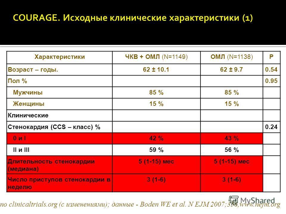 ХарактеристикиЧКВ + OMЛ (N=1149)ОМЛ (N=1138)P Возраст – годы.62 ± 10.162 ± 9.70.54 Пол %0.95 Мужчины85 % Женщины15 % Клинические Стенокардия (CCS – класс) %0.24 0 и I42 %43 % II и III59 %56 % Длительность стенокардии (медиана) 5 (1-15) мес Число прис