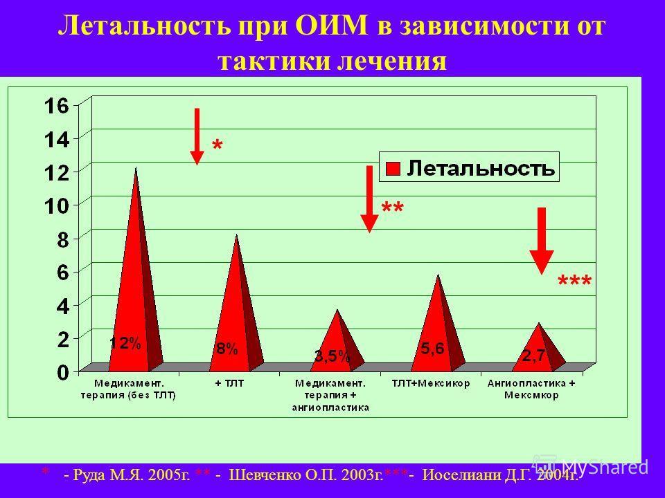 Летальность при ОИМ в зависимости от тактики лечения * ** *** * - Руда М.Я. 2005г. ** - Шевченко О.П. 2003г.***- Иоселиани Д.Г. 2004г.