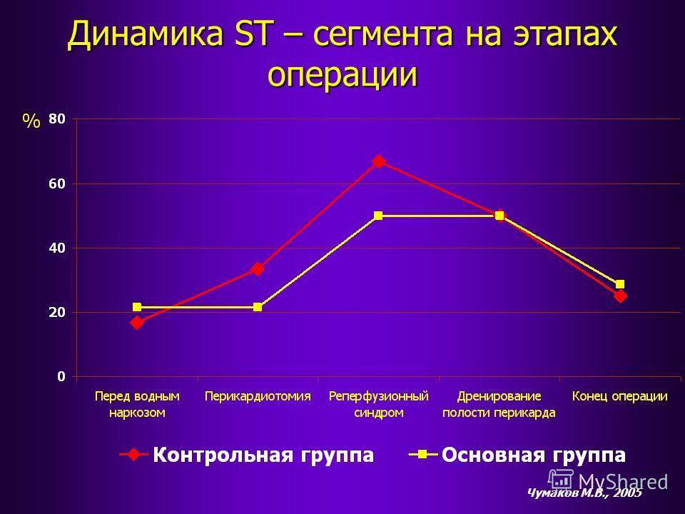 Динамика ST – сегмента на этапах операции Чумаков М.В., 2005