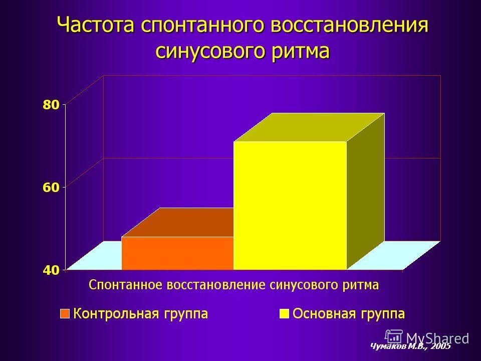 Частота спонтанного восстановления синусового ритма Чумаков М.В., 2005