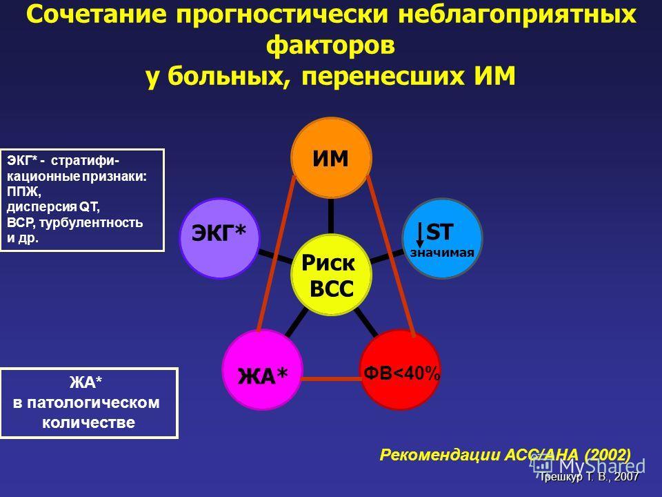 Сочетание прогностически неблагоприятных факторов у больных, перенесших ИМ ЭКГ* - стратифи- кационные признаки: ППЖ, дисперсия QT, ВСР, турбулентность и др. ЖА* в патологическом количестве ФВ