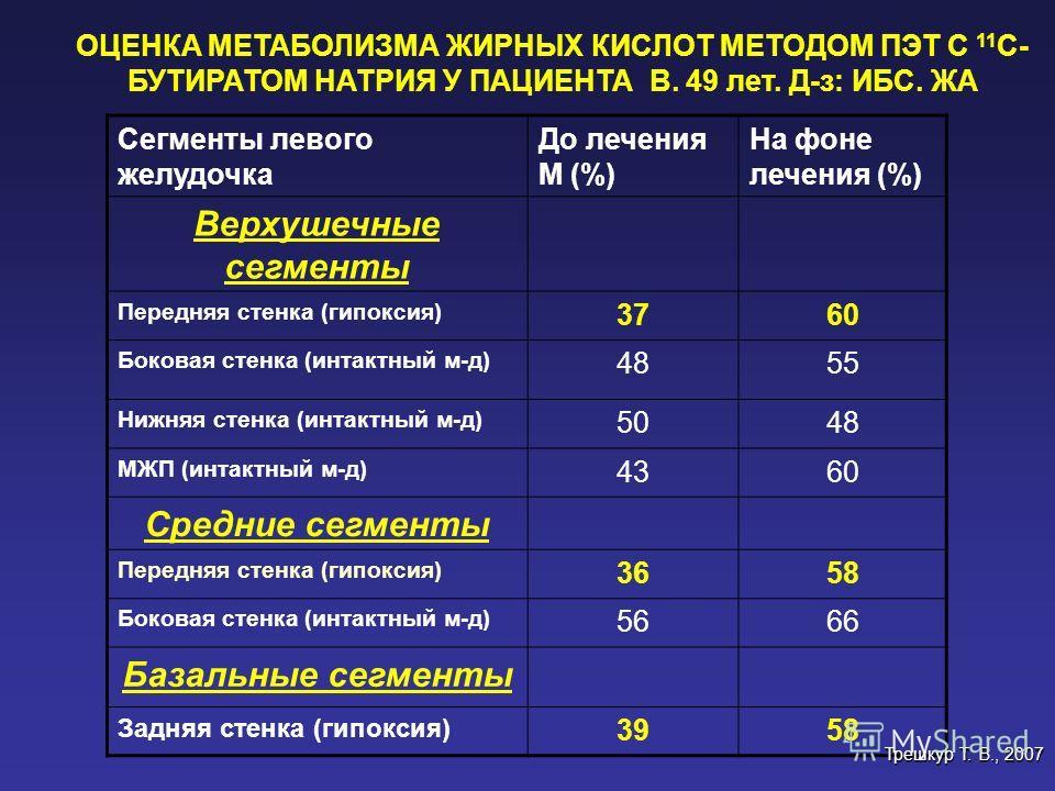ОЦЕНКА МЕТАБОЛИЗМА ЖИРНЫХ КИСЛОТ МЕТОДОМ ПЭТ С 11 С- БУТИРАТОМ НАТРИЯ У ПАЦИЕНТА В. 49 лет. Д-з: ИБС. ЖА Сегменты левого желудочка До лечения М (%) На фоне лечения (%) Верхушечные сегменты Передняя стенка (гипоксия) 3760 Боковая стенка (интактный м-д