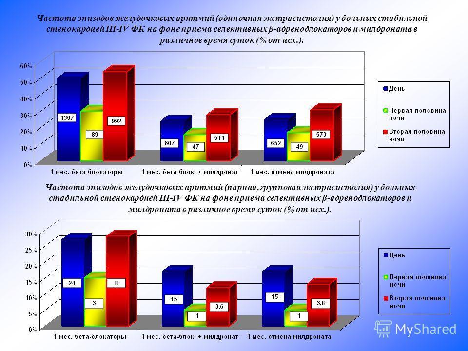 Частота эпизодов желудочковых аритмий (одиночная экстрасистолия) у больных стабильной стенокардией III-IV ФК на фоне приема селективных β-адреноблокаторов и милдроната в различное время суток (% от исх.). Частота эпизодов желудочковых аритмий (парная