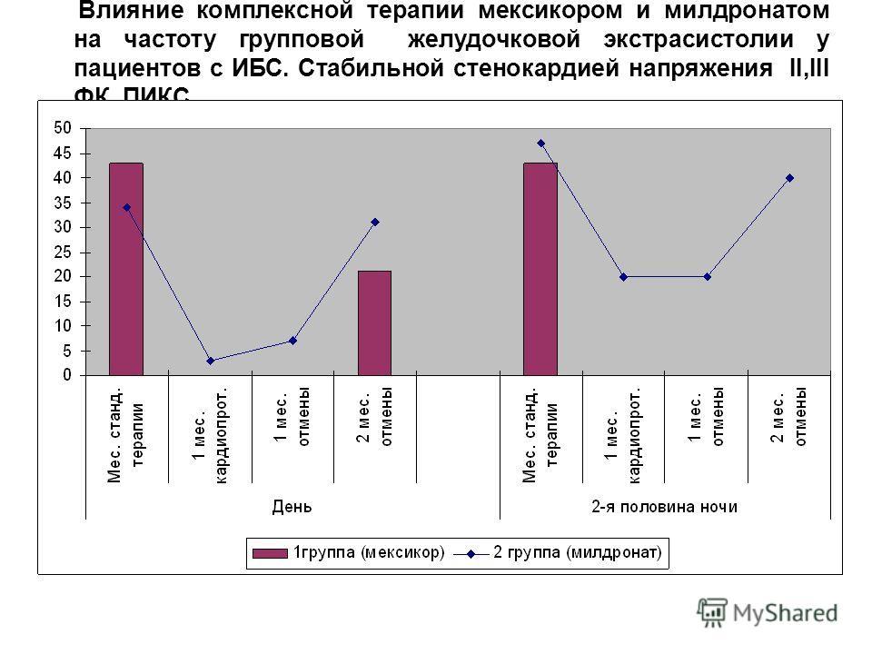 Влияние комплексной терапии мексикором и милдронатом на частоту групповой желудочковой экстрасистолии у пациентов с ИБС. Стабильной стенокардией напряжения II,III ФК. ПИКС.
