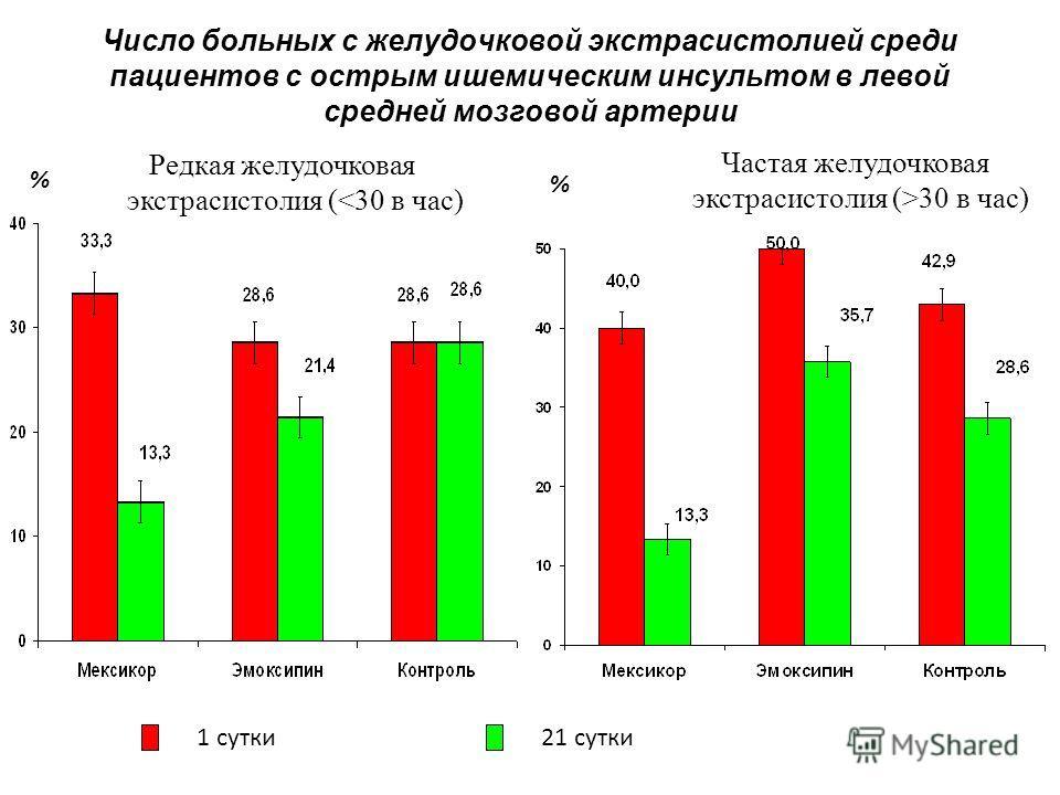Число больных с желудочковой экстрасистолией среди пациентов с острым ишемическим инсультом в левой средней мозговой артерии 1 сутки21 сутки Редкая желудочковая экстрасистолия (30 в час) % %