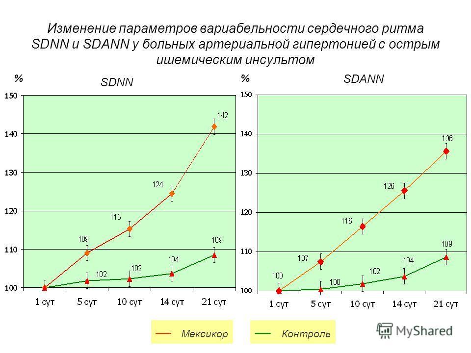 Изменение параметров вариабельности сердечного ритма SDNN и SDANN у больных артериальной гипертонией с острым ишемическим инсультом % * * * * * * Мексикор Контроль SDNN SDANN