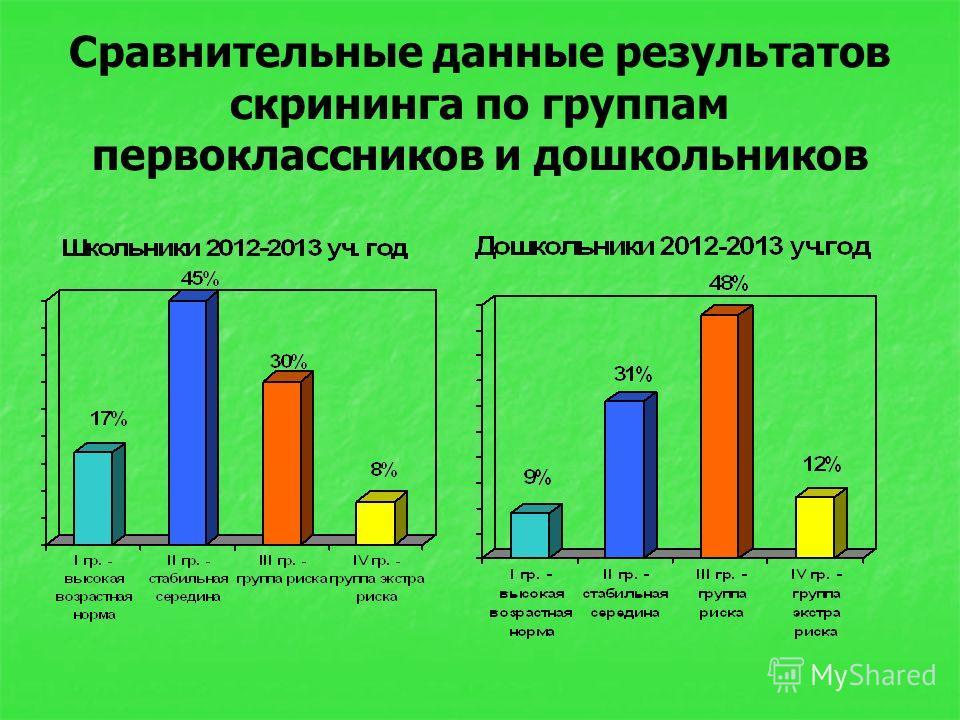 Сравнительные данные результатов скрининга по группам первоклассников и дошкольников