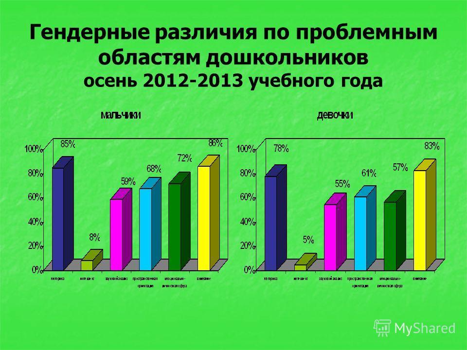 Гендерные различия по проблемным областям дошкольников осень 2012-2013 учебного года