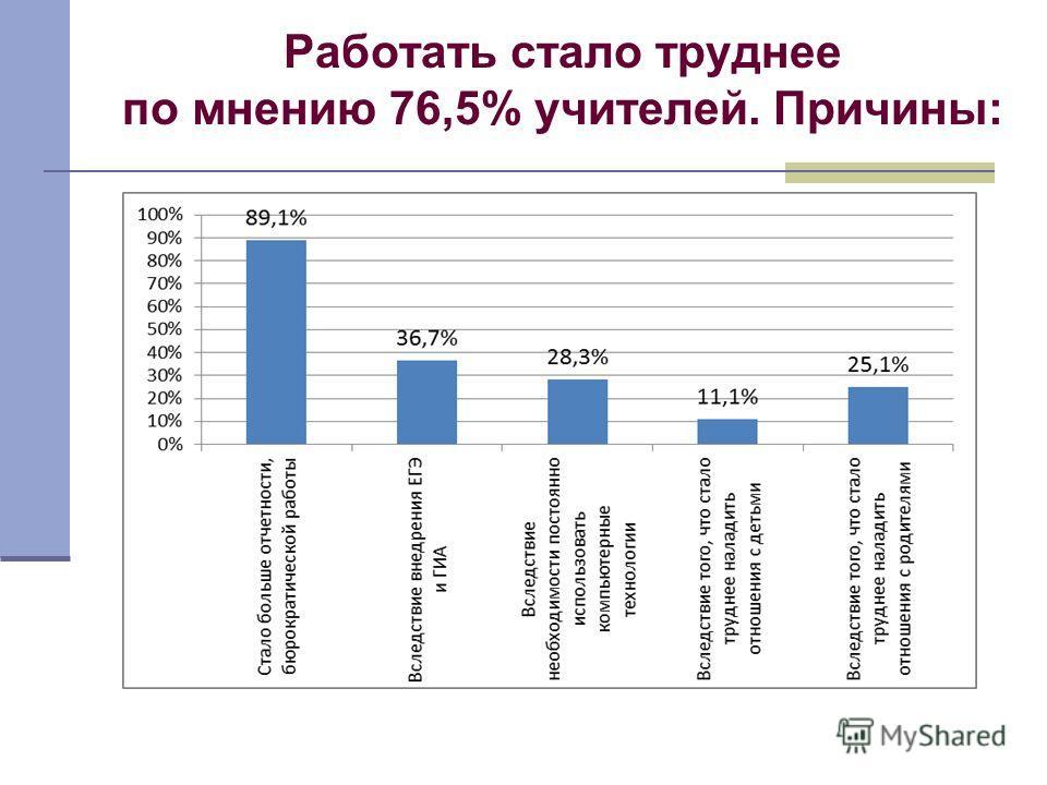 Работать стало труднее по мнению 76,5% учителей. Причины: