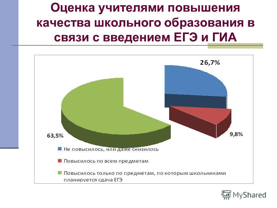 Оценка учителями повышения качества школьного образования в связи с введением ЕГЭ и ГИА
