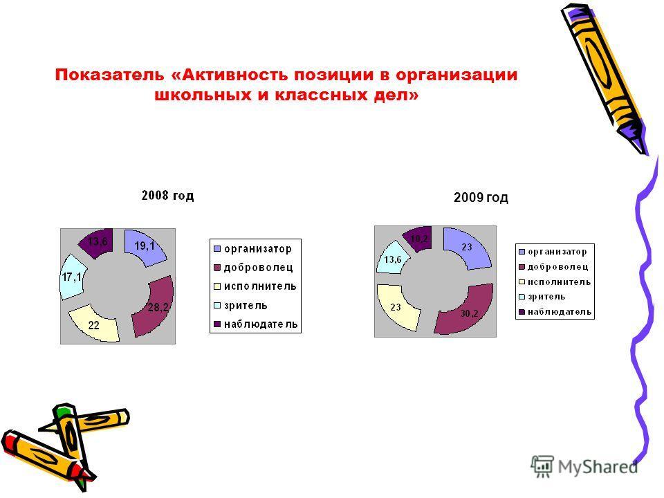 Показатель «Активность позиции в организации школьных и классных дел» 2009 год