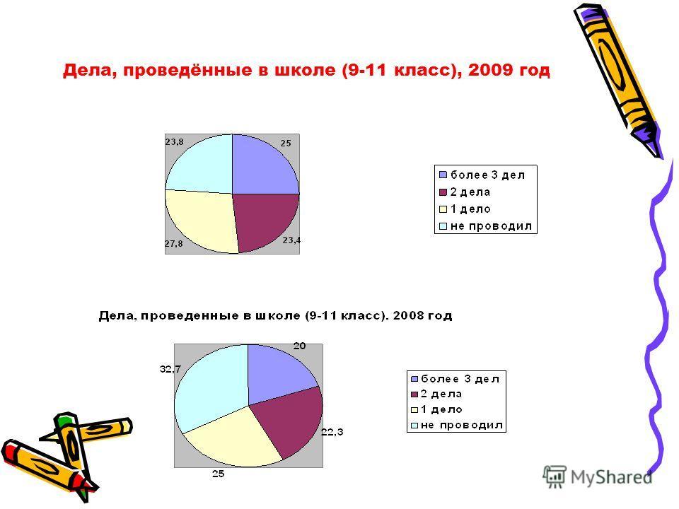 Дела, проведённые в школе (9-11 класс), 2009 год