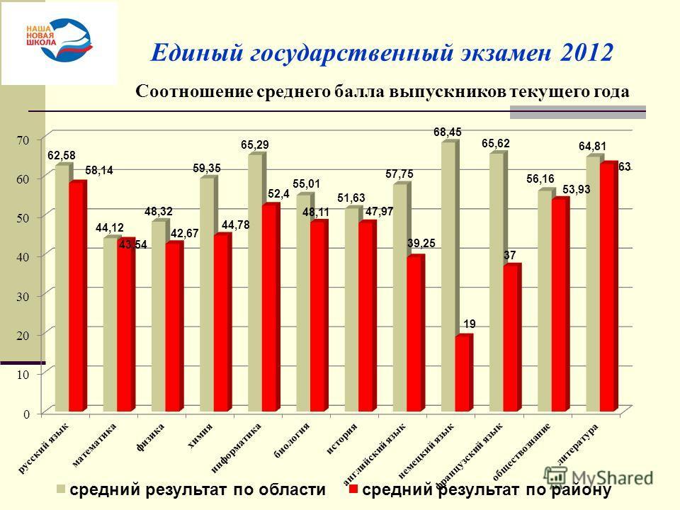 Единый государственный экзамен 2012 Соотношение среднего балла выпускников текущего года