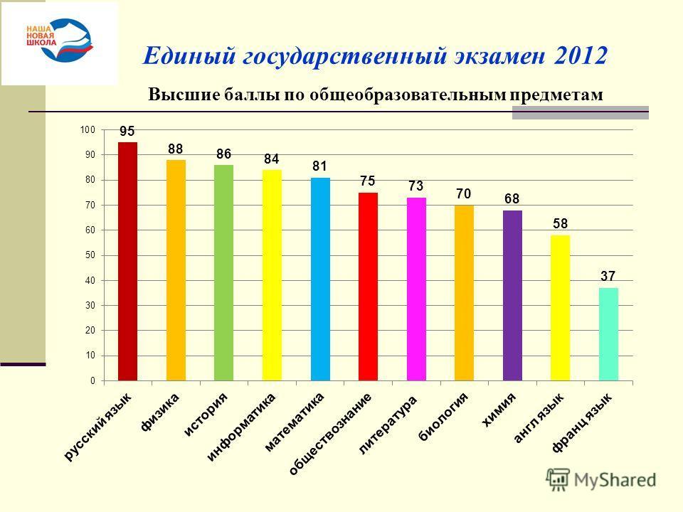 Единый государственный экзамен 2012 Высшие баллы по общеобразовательным предметам