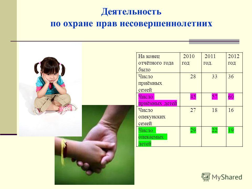 На конец отчётного года было 2010 год 2011 год. 2012 год Число приёмных семей 28 3336 Число приёмных детей 45 5760 Число опекунских семей 27 1816 Число опекаемых детей 29 2219 Деятельность по охране прав несовершеннолетних