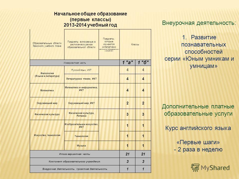 Начальное общее образование (первые классы) 2013-2014 учебный год Образовательные области базисного учебного плана Предметы, включаемые в расписание в рамках образовательной области Предметы, которые изучаются интегративно (заполняются образовательны