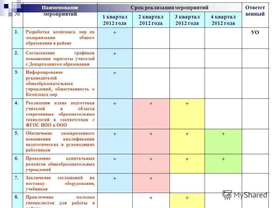 Наименование мероприятий Срок реализации мероприятийОтветст венный 1 квартал 2012 года 2 квартал 2012 года 3 квартал 2012 года 4 квартал 2012 года 1.1.Разработка комплекса мер по модернизации общего образования в районе +УО 2.Согласование графиков по