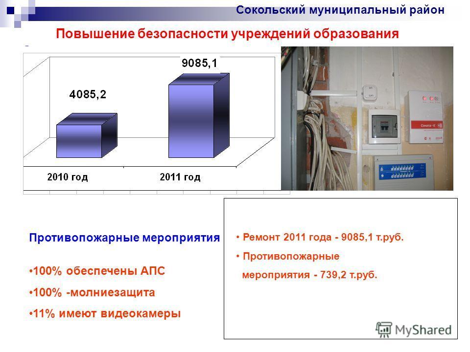 Повышение безопасности учреждений образования Сокольский муниципальный район - Противопожарные мероприятия 100% обеспечены АПС 100% -молниезащита 11% имеют видеокамеры Ремонт 2011 года - 9085,1 т.руб. Противопожарные мероприятия - 739,2 т.руб.