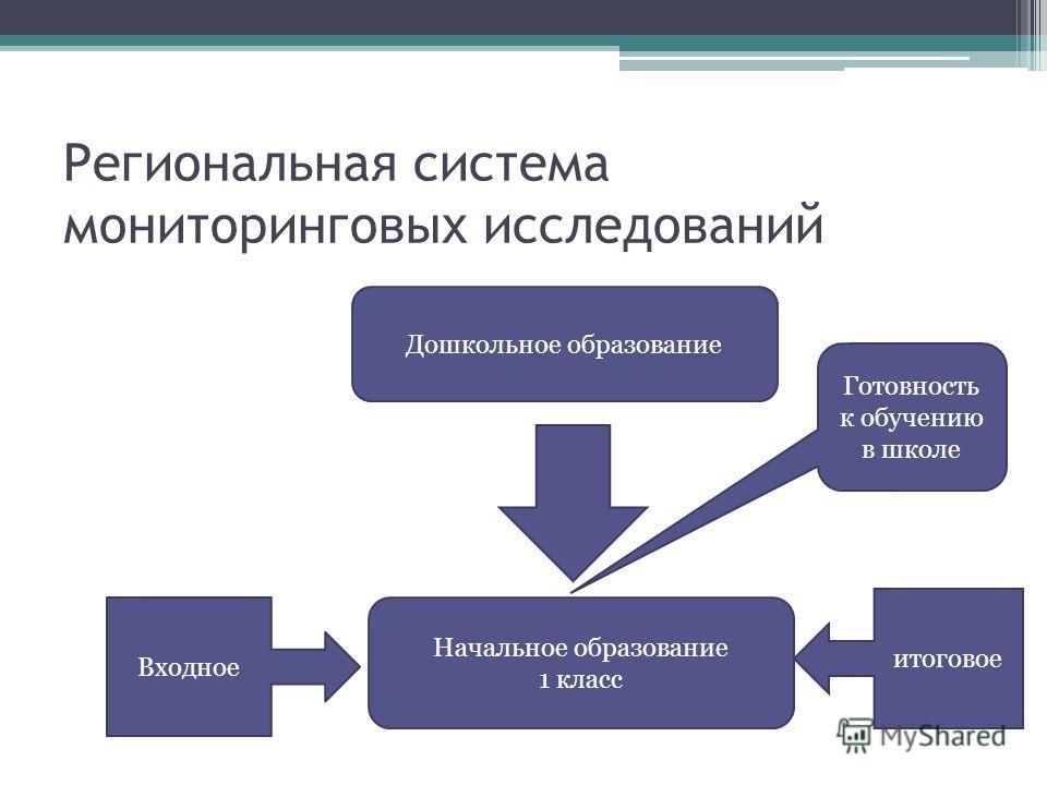 Региональная система мониторинговых исследований Дошкольное образование Начальное образование 1 класс Готовность к обучению в школе Входное итоговое