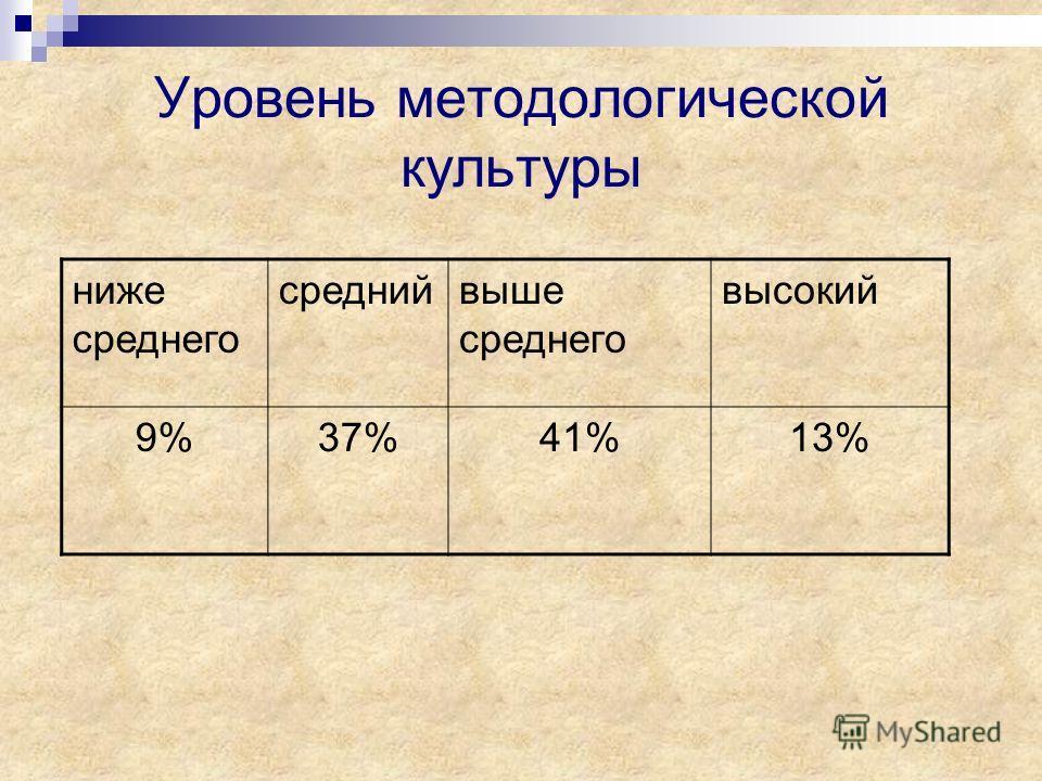 Уровень методологической культуры ниже среднего среднийвыше среднего высокий 9%37%41%13%